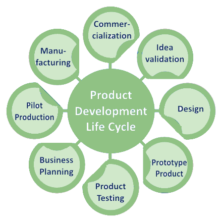 Product Development Life Cycle Product Development Cycle  Home